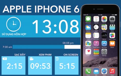 Sạc iPhone 6 Bao Lâu Thì Đầy ?