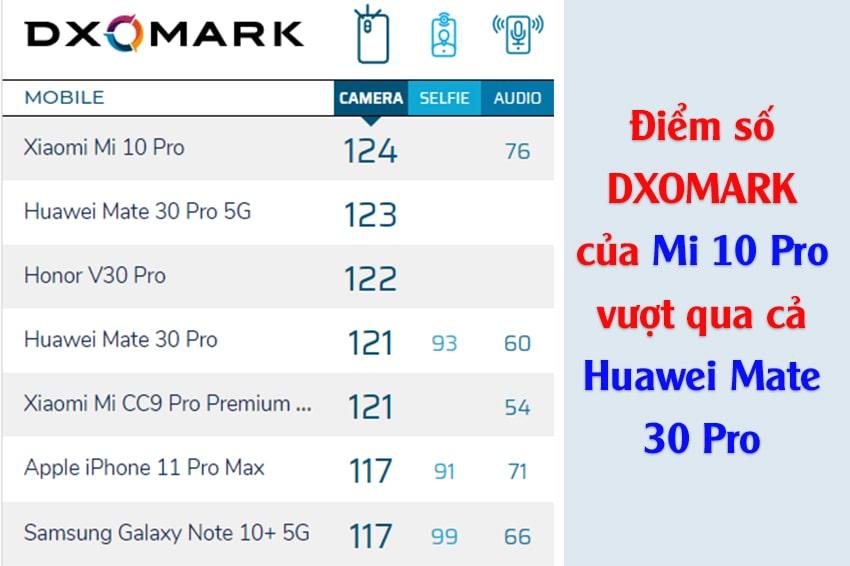 Xiaomi Mi 10 Pro là smartphone 'chụp ảnh đẹp nhất thế giới'