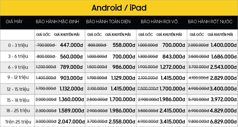 Bất kể nguồn gốc máy, miễn là hàng Apple và Samsung, GIẢM NGAY 30% giá trị các Gói bảo hành dịch vụ bang gia 5 muc Android