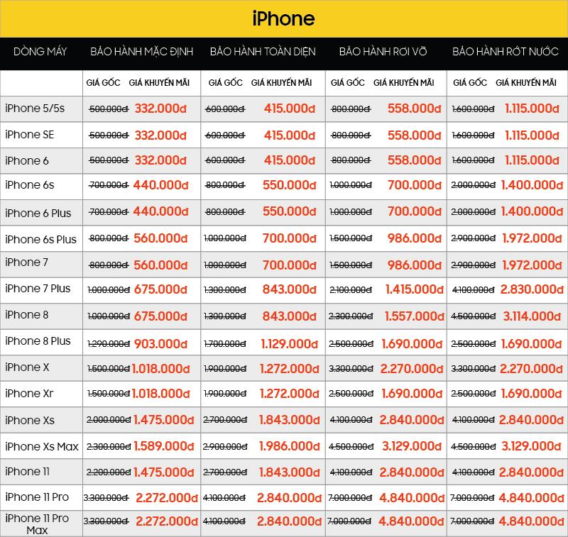 Bất kể nguồn gốc máy, miễn là hàng Apple và Samsung, GIẢM NGAY 30% giá trị các Gói bảo hành dịch vụ bang gia 5 muc iPhone