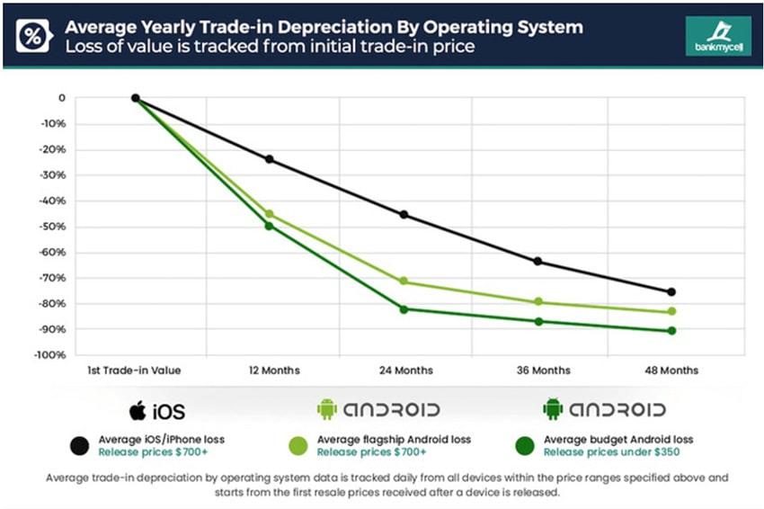 Khả năng giữ giá của iPhone cao hơn hẳn smartphone Android