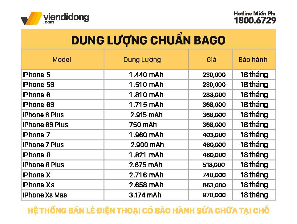 Bảng giá pin Bago iPhone dung lượng chuẩn