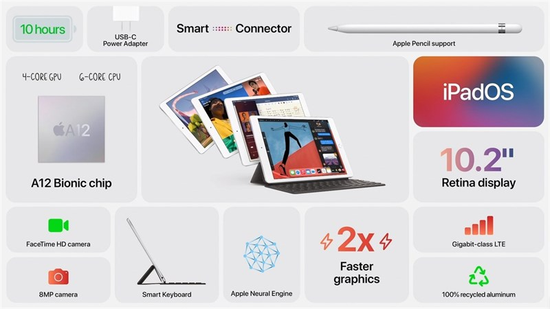 iPad thế hệ thứ 8