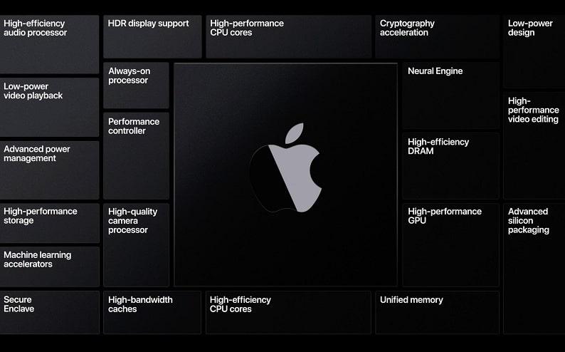 Apple giới thiệu máy Mac chạy ARM đầu tiên: Apple Silicon được cho ra đời