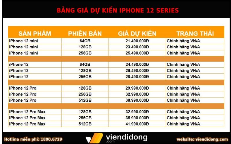 Bảng giá dự kiến iPhone 12 series