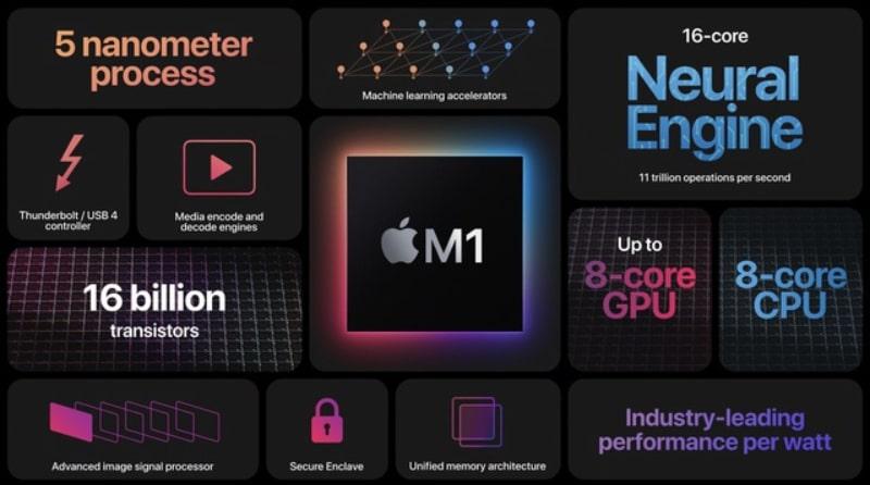 Chip M1 được đánh giá mạnh hơn nhiều lần so với những chiếc Macbook chạy Chip Intel