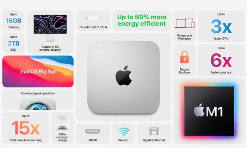 Mac mini cũng được dùng chip M1