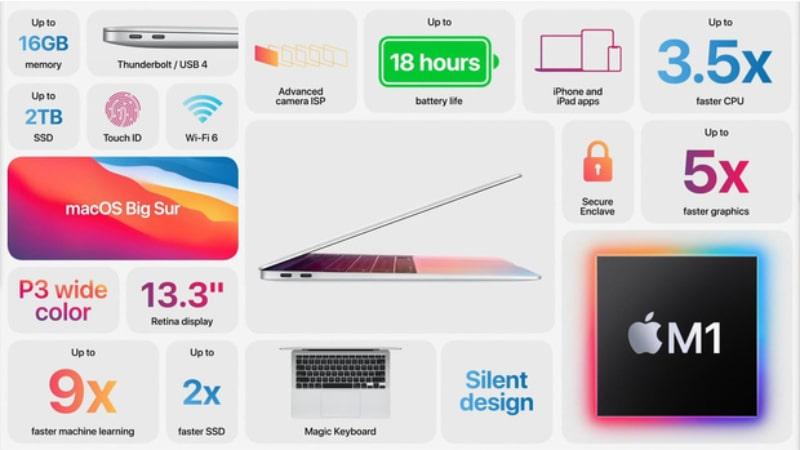 MacBook Air mới được trang bị chip M1